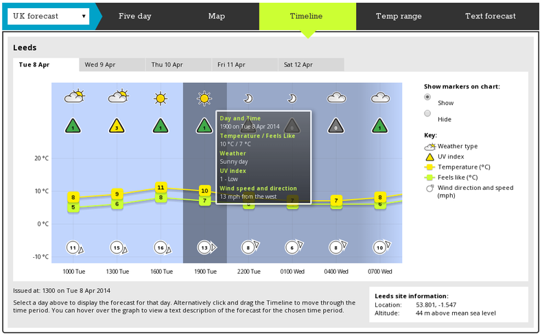 Screenshot of a Met Office weather forecast